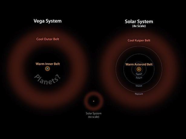 Perbandingan sabuk di Vega dan Tata Surya. Kredit : NASA/JPL-Caltech