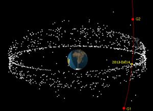 Gambar 2. Gambaran tiga dimensi posisi satelit-satelit aktif di orbit geostasioner dan geosinkron dibandingkan dengan orbit asteroid 2012 DA14. Titik G1 dan G2 adalah titik potong lintasan asteroid dengan ketinggian 35.786 km dari permukaan Bumi. Saat melintas di antara titik G1 dan G2, asteroid 2012 DA14 bakal lebih rendah dibanding ketinggian orbit geostasioner dan geosinkron sehingga tidak akan berbenturan dengan salah satu satelit aktif di kawasan tersebut. Sumber: SatFlare, 2013.