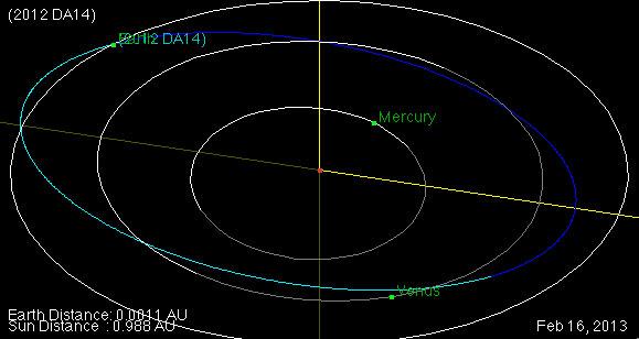 lintasan asteroid 2012 DA 14. Kredit : NASA