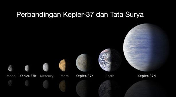 Perbandingan  planet-planet di Sistem Kepler-37 dan Sistem Tata Surya