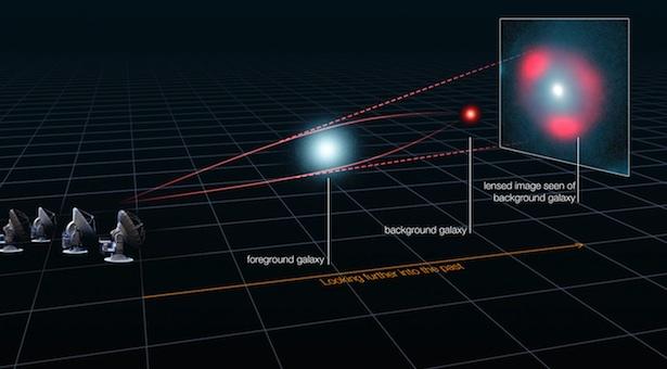 Pengamatan Lensa Gravitasi. Kredit: ALMA (ESO/NRAO/NAOJ), L. Calçada (ESO), Y. Hezaveh et al.