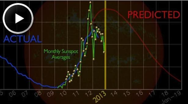 Video yang menunjukkan fluktuasi siklus matahari ke-24. Kredit: NASA