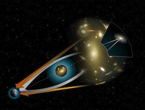 Gambaran proses terbentuknya lensa gravitasi. Obyek masif yang berada di tengah melengkungkan ruangwaktu sehingga cahaya dari galaksi latar dilengkungkan (garis putih). Galaksi latar menjadi seakan terlihat dari arah samping (garis oranye)