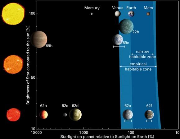 Perbandingan planet laik huni di Kepler-62, Kepler-69 dan Tata Surya. Kredit: L. Kaltenegger (MPIA)