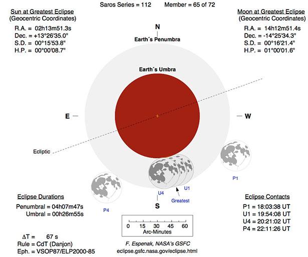 Fase Gerhana Bulan Sebagian 26 April 2013. Kredit: NASA