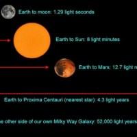 Tahun Cahaya: Satuan Waktu atau Jarak?