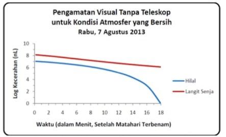 Gambar 2. Prediksi kecerahan hilal vs kecerahan langit senja (dalam satuan nanolambert) untuk lokasi pengamat di Bandung dengan modus pengamatan hanya dengan mata telanjang.