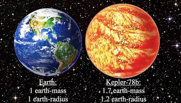 Perbandingan planet Kepler-78b dengan Bumi. Kredit: David A. Aguilar (CfA)