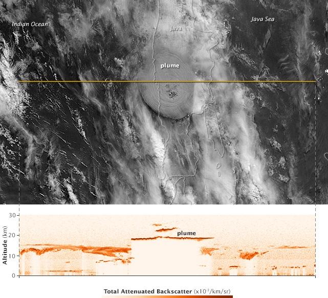 Gambar 2. Hasil pengukuran lidar satelit CALIPSO terhadap awan debu Kelud dalam 1,5 jam sejak mulai meletus dipadukan dengan citra instrumen MODIS dari satelit Aqua dalam kanal cahaya tampak yang jelas memperlihatkan awan debu Kelud (plume) dan awan-awan disekelilingnya. Hasil pengukuran memperlihatkan sebagian besar awan debu Kelud membumbung hingga 20 km dpl, namun puncaknya menjangkau ketinggian 26 km dpl. Sumber: NASA, 2014.