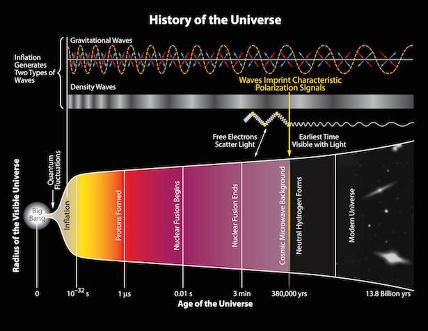 Sejarah pemuaian alam semesta. Kredit: BICEP2