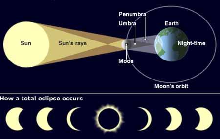Diagram Gerhana Matahari. Kredit: Crystalinks