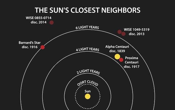 Peta bintang-bintang dekat Matahari. Kredit: Credit: Janella Williams/Penn State University.