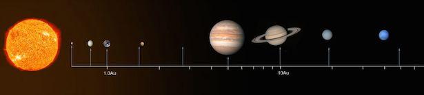 Ilustrasi Hukum Titius-Bode. Kredit: Sciencewise