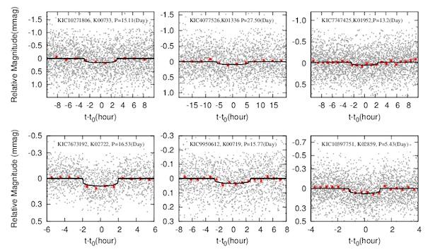 Kurva cahaya trnasit dari exoplanet, Kredit: Huang & Bakos