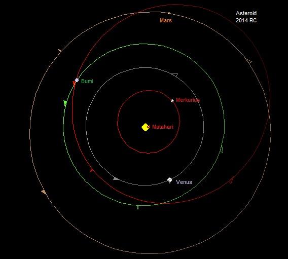 Gambar 2. Orbit asteroid 2014 RC di antara orbit planet-planet Merkurius, Venus, Bumi dan Mars. Sumber: Sudibyo, 2014 dengan basis Starry Night Backyard 3.0 berdasar data NASA Solar System Dynamics.
