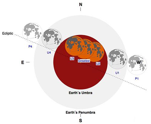 Peta lintasan Gerhana Bulan Total 8 Oktober 2014. Kredit: Fred Espenak/NASA