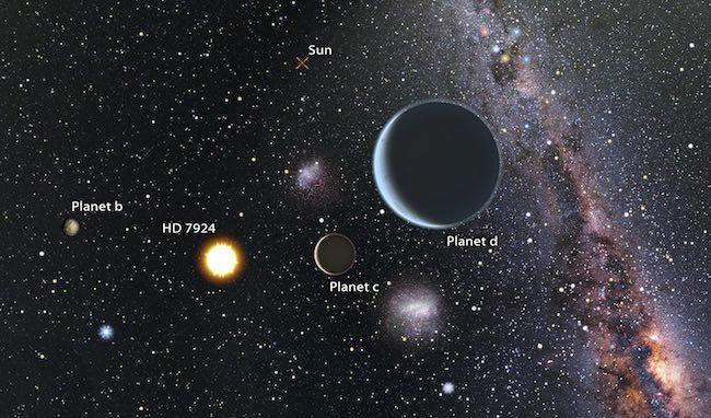 Ilustrasi sistem HD 7924 . Kredit:  Karen Termaura dan BJ Fulton, UH IfA