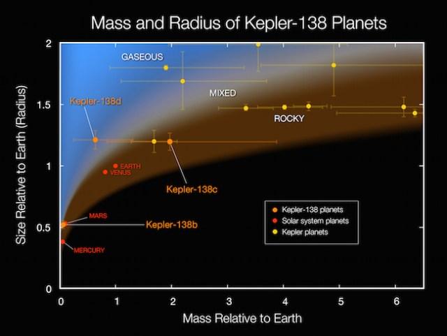 Perbandingan massa dan jari-jari planet di sistem Kepler 138 dan planet kebumian di Tata Surya. Kredit: NASA Ames/W Stenzel