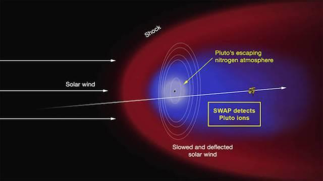Kehilangan nitrogen di atmosfer Pluto karena disapu oleh angin Matahari. Kredit:  NASA/JHUAPL/SWRI