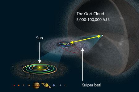 Awan Oort. Kredit: Wikimedia