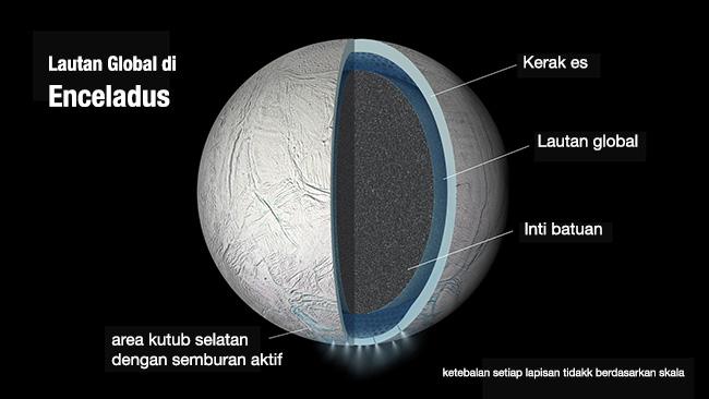 Skema interior Enceladus. Kredit: Cassini/NASA