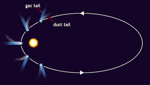 Komet saat mendekati Matahari, akan terbentuk ekor komet dari gas dan debu. Sumber: Wikipedia