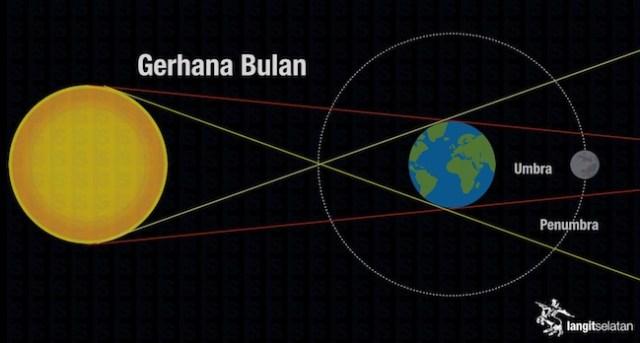 Geometri Gerhana Bulan. Kredit: langitselatan