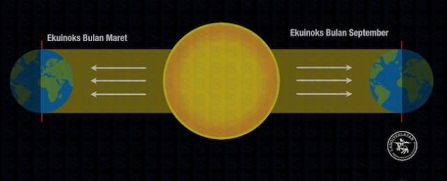 Skema Ekuinoks bulan Maret dan September. Titik Balik Matahari di Utara dan Selatan yang menandai panjang siang dan malam yang sama. Kredit: langitselatan