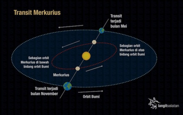 Perpotongan orbit Bumi dan Merkurius. Kredit: langitselatan