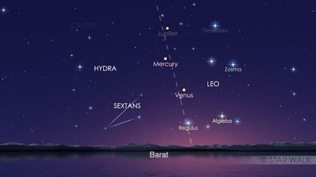 Regulus, Venus, Merkurius, Jupiter yang tampak di langit barat setelah Matahari terbenam pukul 18:00 WIB. Kredit: Star Walk