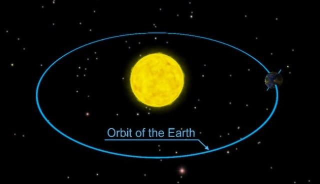 Bumi mengelilingi Matahari. Kredit: Solar Walk