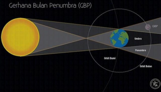 Proses terjadinya Gerhana Bulan Penumbra. Kredit: langitselatan