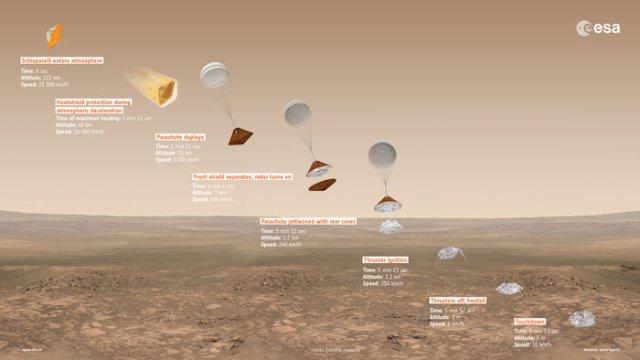 Rencana pendaratan Schiaparelli milik ESA di Mars. Pendaratan mengalami kegagalan 50 detik jelang mencapai permukaan Mars. Kredit: ESA