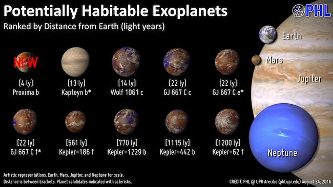 Planet Laik Huni yang sudah ditemukan sampai saat ini. Kredit: Planetary Habitability Laboratory