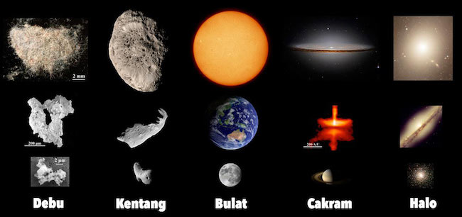 Bentuk obyek-obyek di alam semesta. Kredit: physicsworld.com