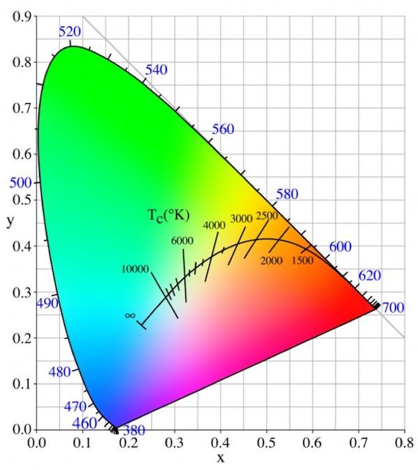 Diagram kromatik Sumber: scienceblogs.com diunduh tanggal 17 November 2016
