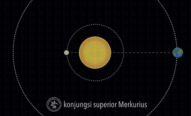 Konjungsi superior Merkurius. Kredit: langitselatan