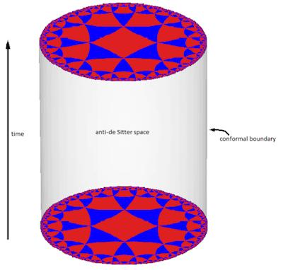 Ruang anti-de Sitter tiga dimensi: Dua dimensi ruang (sumbu horizontal) dan satu dimensi waktu (sumbu vertikal). Satu potongan cakram mewakili kondisi alam semesta pada satu waktu. Perbatasan alam semesta tiga dimensi ini adalah ruang dua dimensi yang berada pada permukaan silinder. Sumber: Polytrope24, Wikimedia commons.