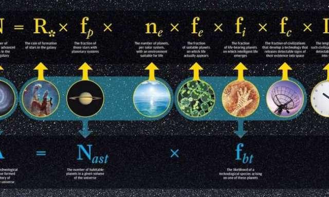 Gambar 1. Persamaan Drake. Persamaan Drake (dengan modifikasi oleh Frank & Sullivan) mencoba untuk menjawab berapa jumlah peradaban alien di suatu region semesta dengan memperhitungkan aspek astrofisik, biologi dan sosial: jumlah alien (A) adalah jumlah habitable planet (Nast) x kemungkinan alien muncul dari salah satu planet tersebut (fbt). Saat ini ilmuwan berbeda pendapat akan hasil perhitungan dari persamaan Drake. Sumber gambar: Phys.org