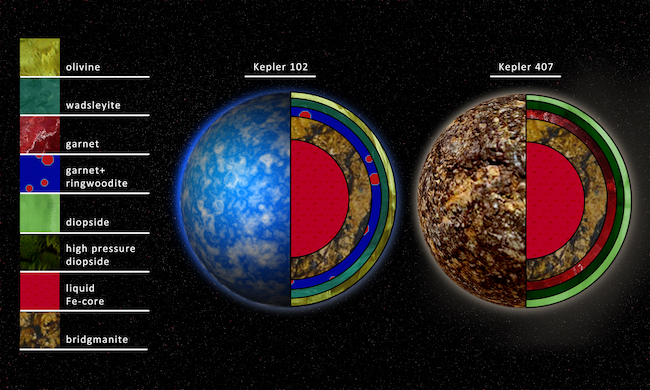 Mineral di bintang Kepler 102 dan Kepler 407. Kredit: Robin Dienel, Carnegie DTM