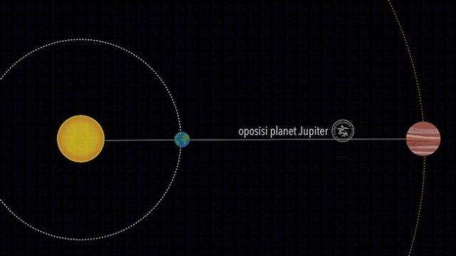 Oposisi Jupiter. Kredit: Bahasa Inggris