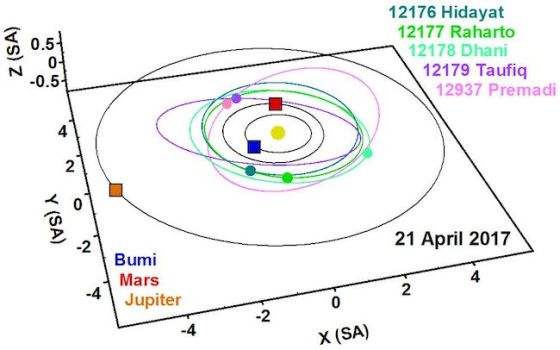 Posisi asteroid dengan nama astronom Indonesia tanggal 21 APril 2017. Kredit: Dr. Budi Dermawan