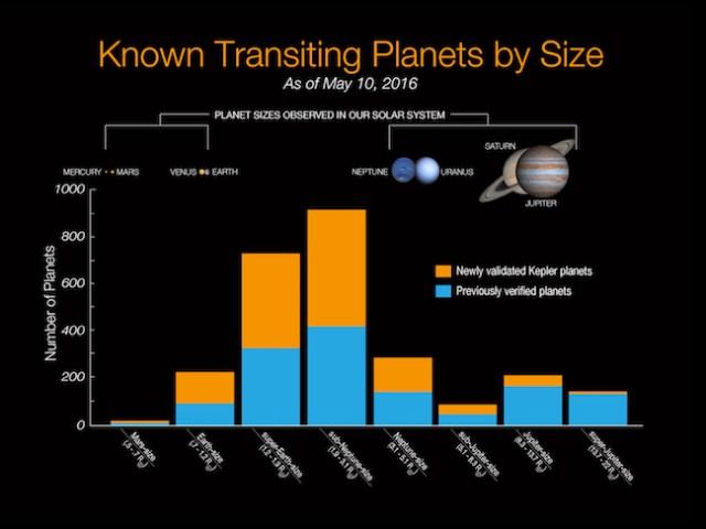 Statistik ukuran kandidat planet yang ditemukan Kepler sampai dengan 10 Mei 2016. Kredit: NASA