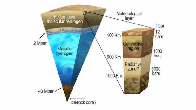 Struktur planet Jupiter. Kredit: NASA/JPL-Caltech/SwRI