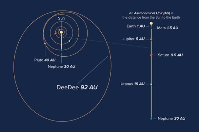Perbandingan jarak DeeDee dan planet-planet lain di Tata Surya. Kredit: Alexandra Angelich (NRAO/AUI/NSF)