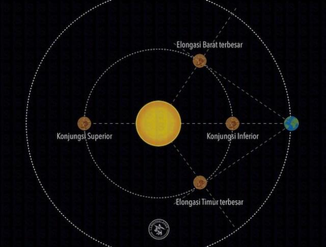Diagram elongasi terbesar Venus. Kredit: langitselatan