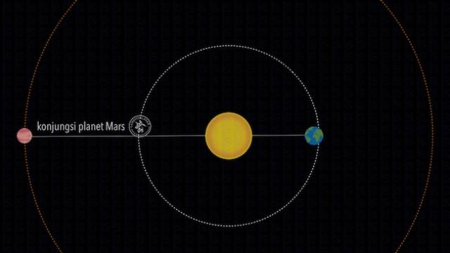 Konjungsi Mars, ketika Mars pada posisi terjauh dari Bumi. Kredit: langitselatan