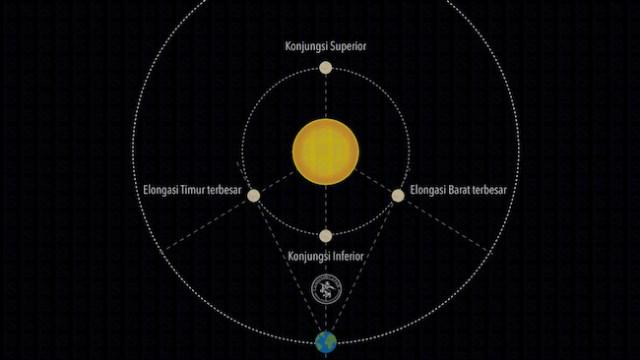 Elongasi Barat terbesar Merkurius. Kredit: langitselatan