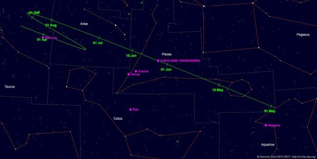 Jejak komet C/2015 ER61 (PANSTARRS) dari Mei 2017 - April 2018. Kredit: Dominic Ford / In-The-Sky.org