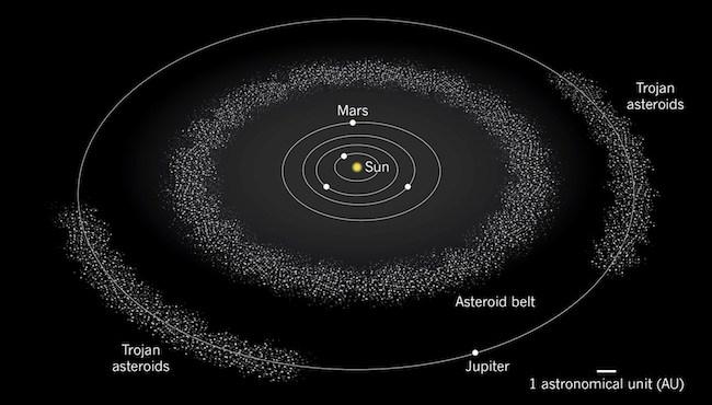 Asteroid di Sabuk Asteroid dan Trojan di orbit Jupiter. Kredit: Nature